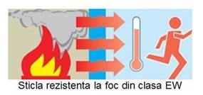 Sticla rezistenta la foc Clasa EW